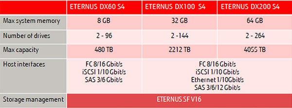 Fujitsu-Storage-ETERNUS-DX-S4_03
